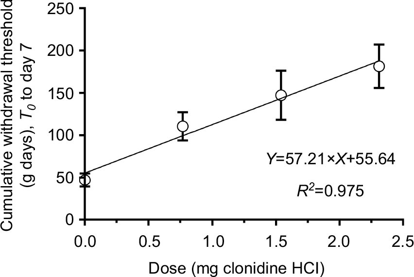 Full text] Sustained analgesic effect of clonidine co