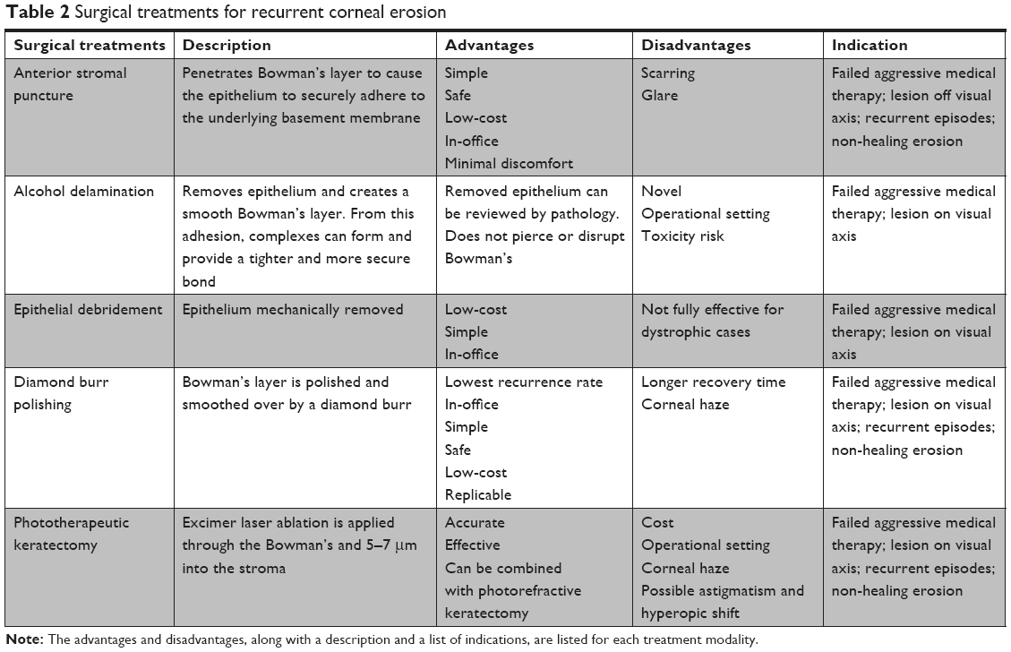 Full text] Recurrent corneal erosion: a comprehensive review   OPTH