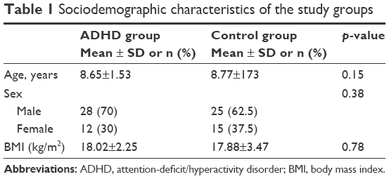 Vitamin N Deficiency Linked To Adhd >> Full Text Vitamin D And Vitamin D Receptor Levels In Children With