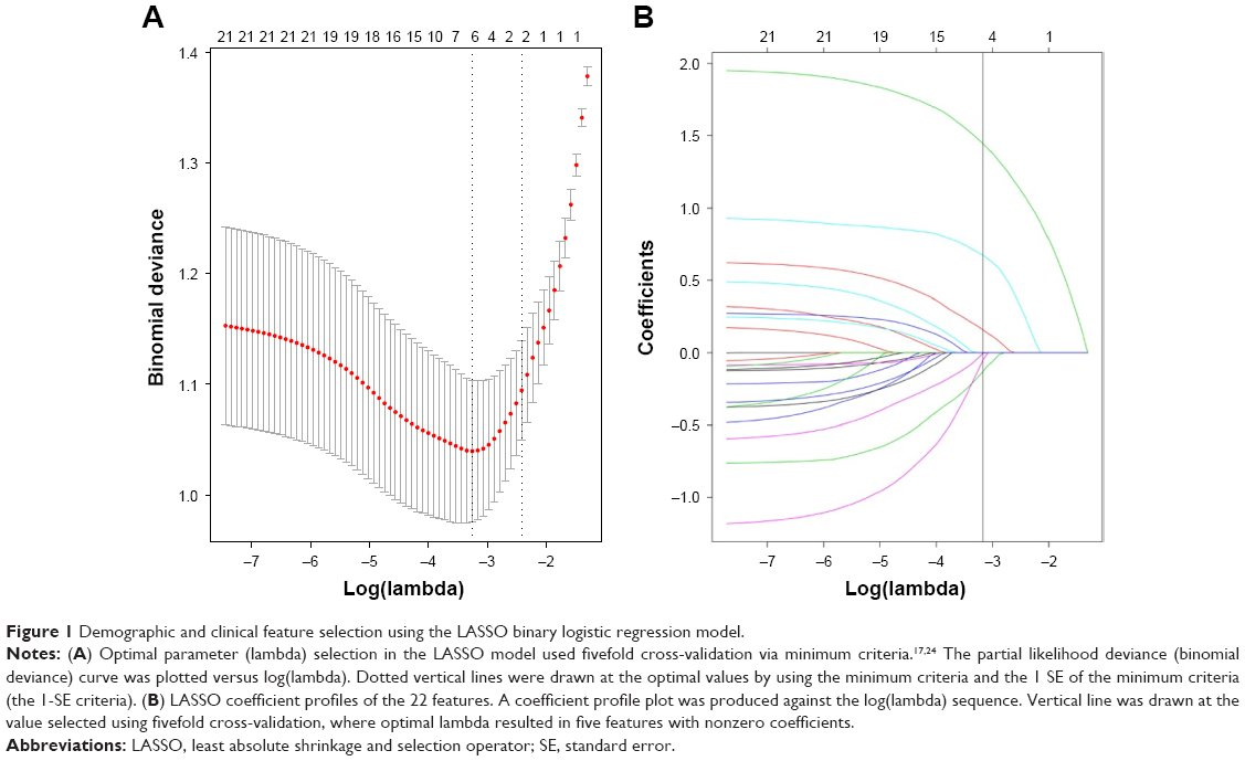 Full text] Predicting medication nonadherence risk in a Chinese