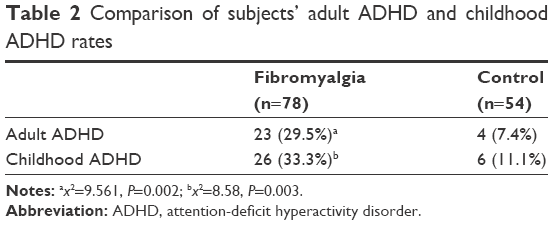 Full Text Attention Deficit Hyperactivity Disorder And Impulsivity