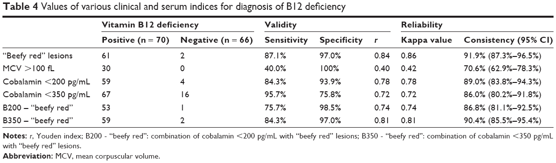Full text] Diagnostic value of oral