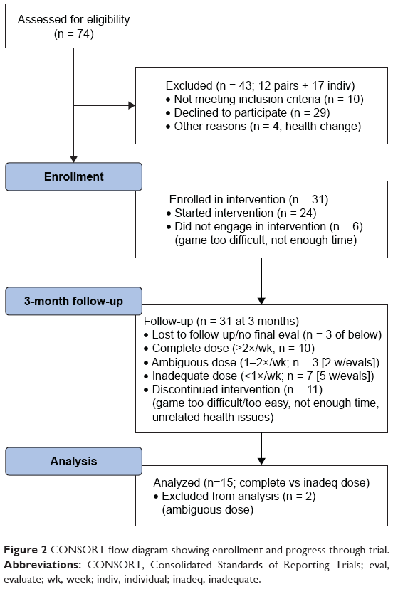 Full text] The interactive Physical and Cognitive Exercise