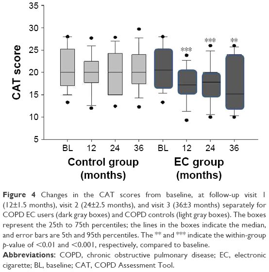 Full text] Health effects in COPD smokers who switch to