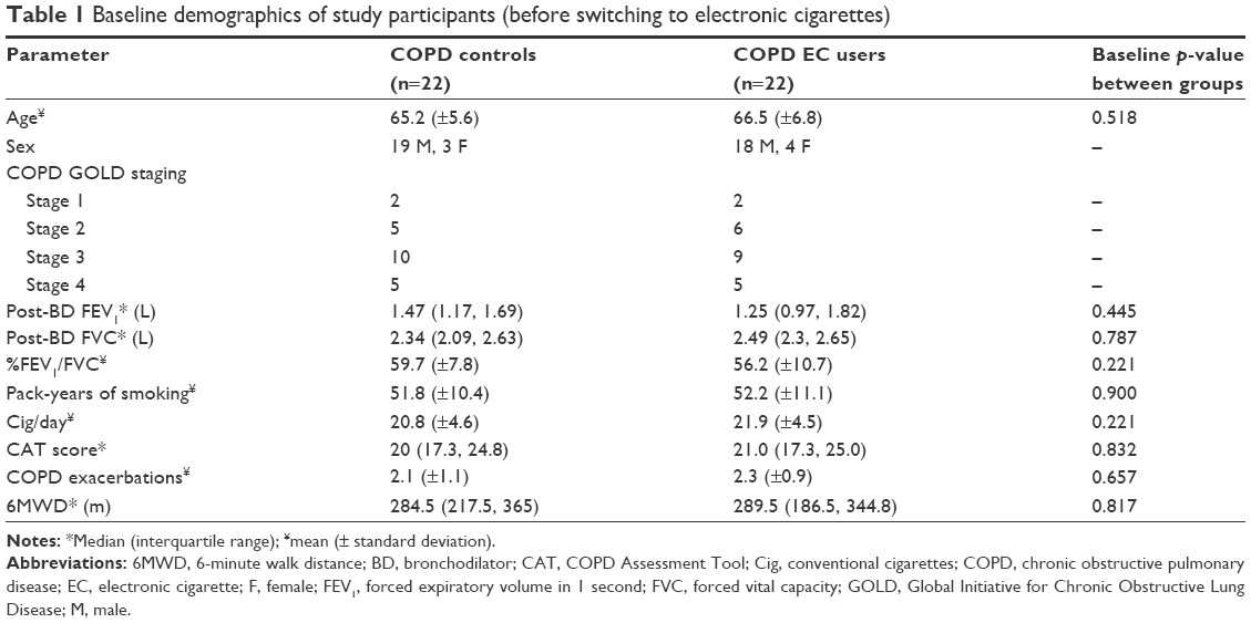 Full text] Health effects in COPD smokers who switch to electronic