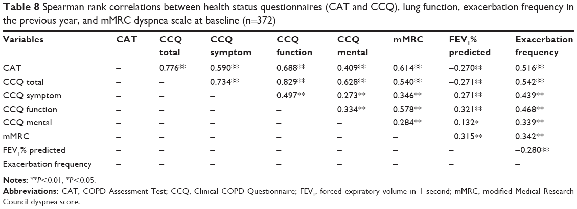 Full text] A comparison of the assessment of health status between