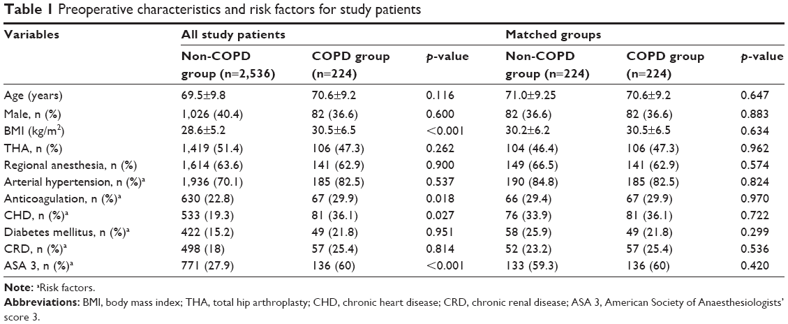 Full text] COPD as a risk factor of the complications in lower limb