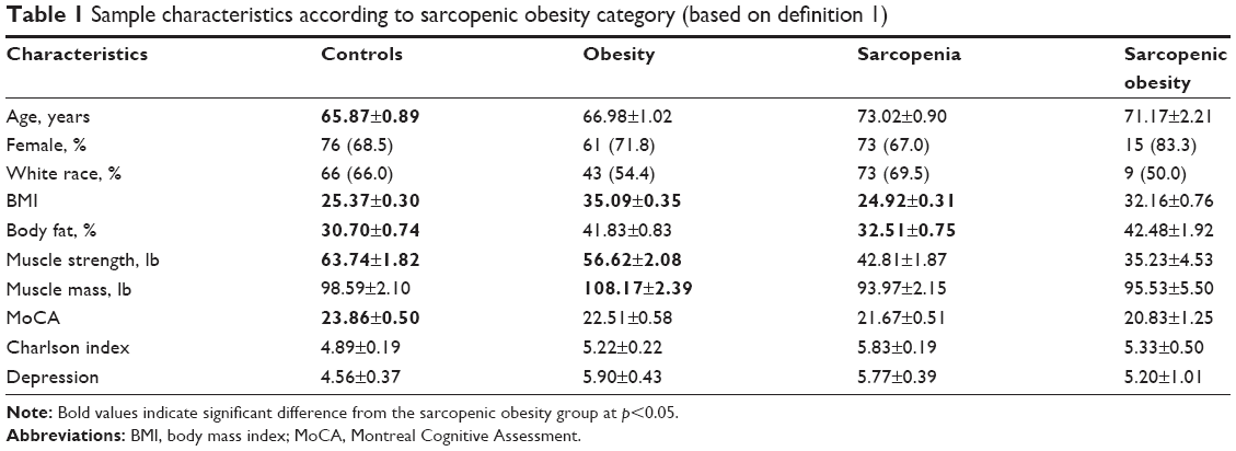 Full text] Sarcopenic obesity and cognitive performance | CIA