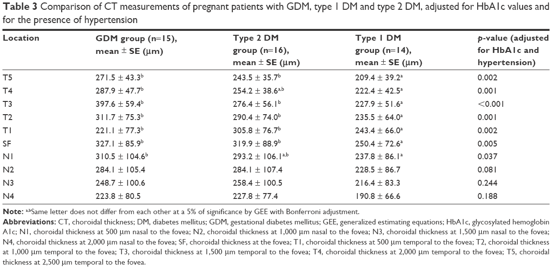 18960141bd4d1 Table 3 Comparison of CT measurements of pregnant patients with GDM, type 1  DM and type 2 DM, adjusted for HbA1c values and for the presence of  hypertension