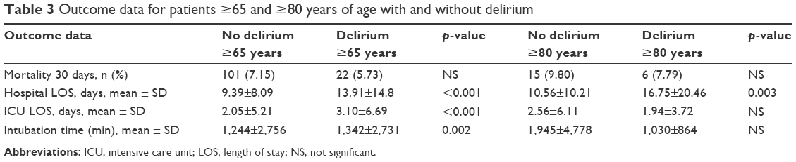 Full text] Early delirium after cardiac surgery: an analysis
