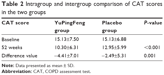 Full text] Effects of YuPingFeng granules on acute