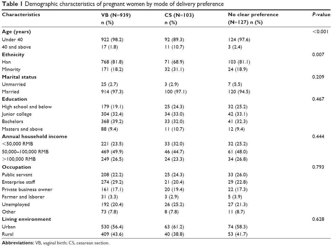 Full text] Women's cesarean section preferences and