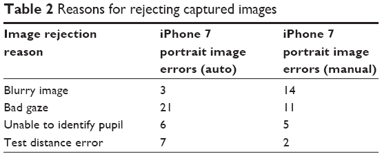 Full text] Evaluation of a smartphone photoscreening app to