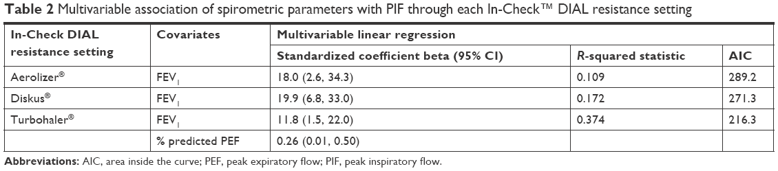 Full text] Physiological predictors Of peak inspiRatory flow