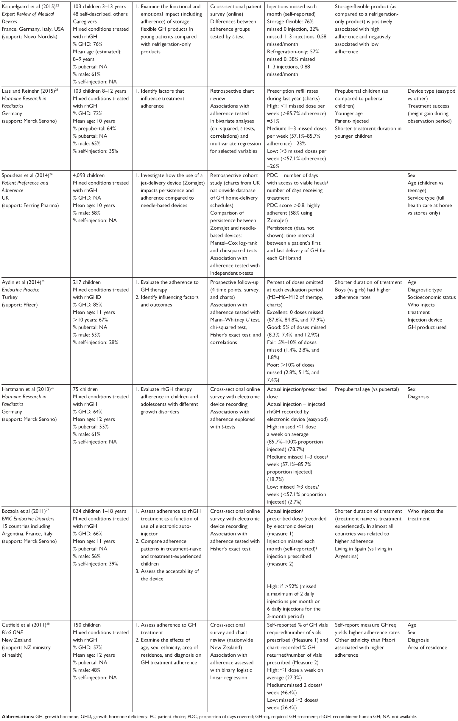 Full text] Categorizing factors of adherence to parenteral