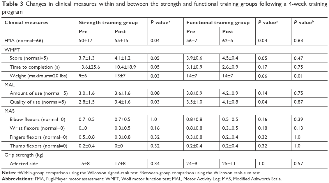 Full text] Using the Borg rating of perceived exertion scale