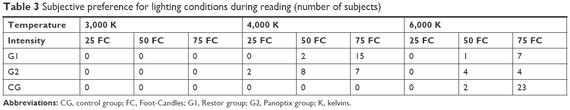 Full text] Impact of light conditions on reading ability