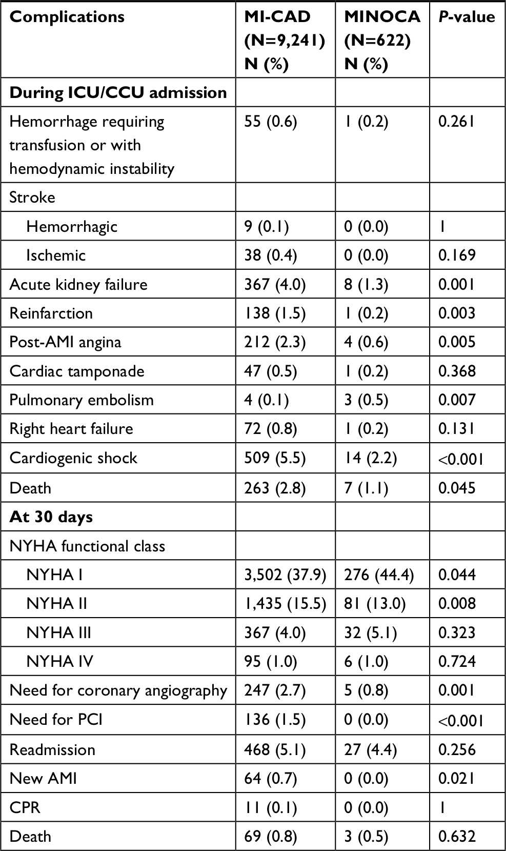 Full text] Characteristics of patients with myocardial