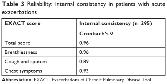 Full text] Exacerbations of Chronic Obstructive Pulmonary