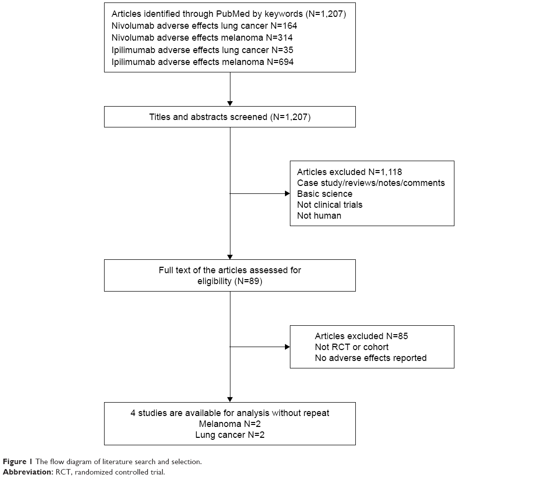 Full text] Risk of immune-related adverse events associated