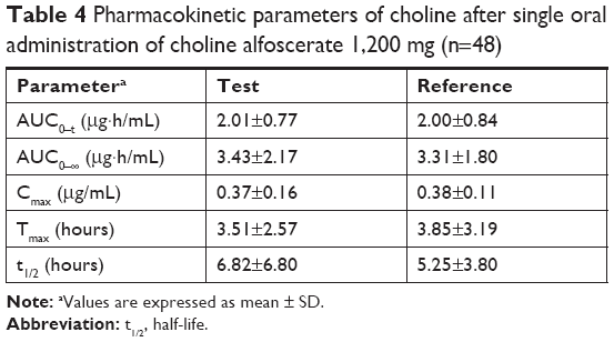 Full text] Formulation and bioequivalence studies of choline