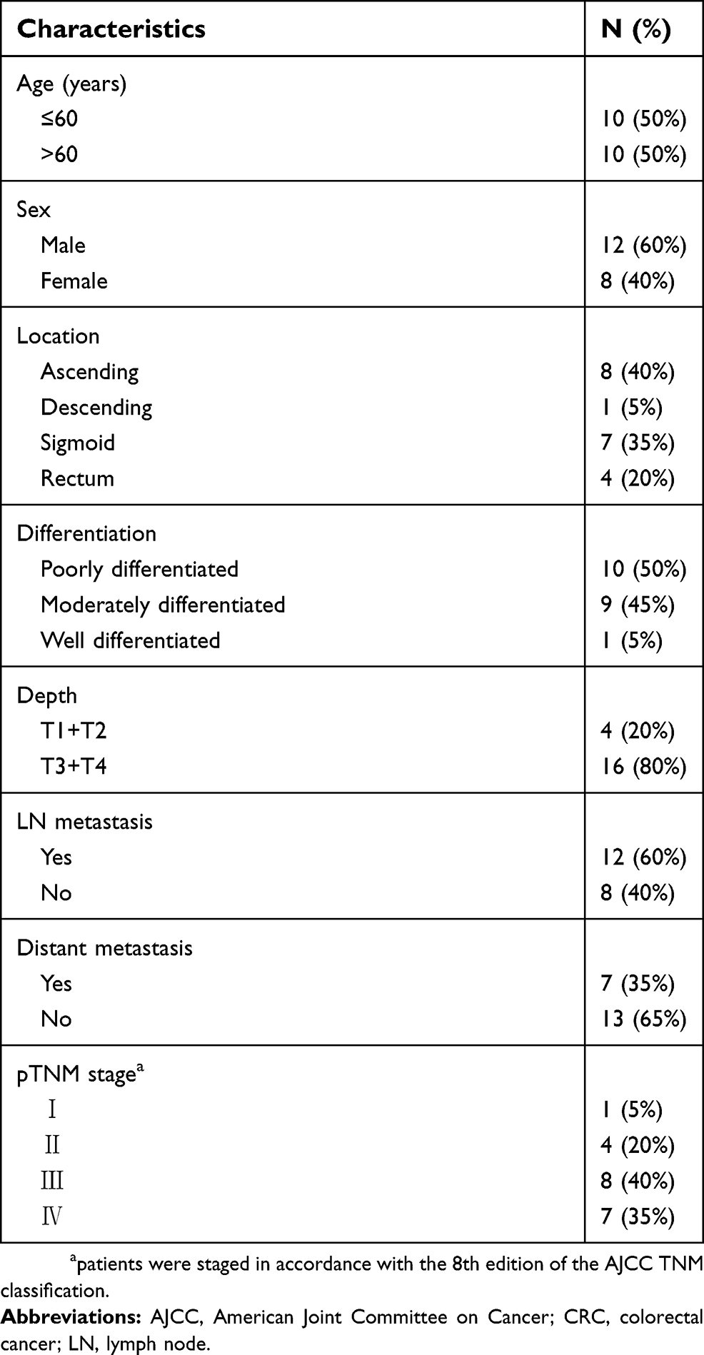 Full Text Clinicopathological Features And Prognosis Of Afp Producing Colorectal Cmar