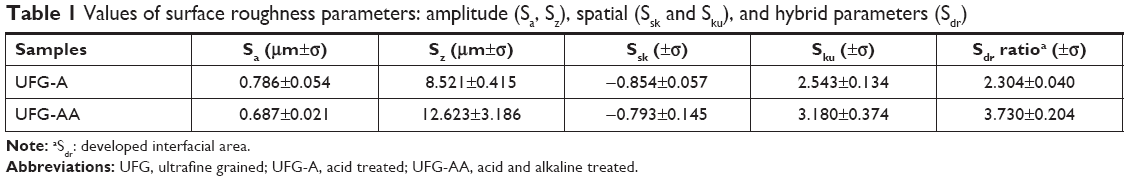 Full text] Biological response of chemically treated surface