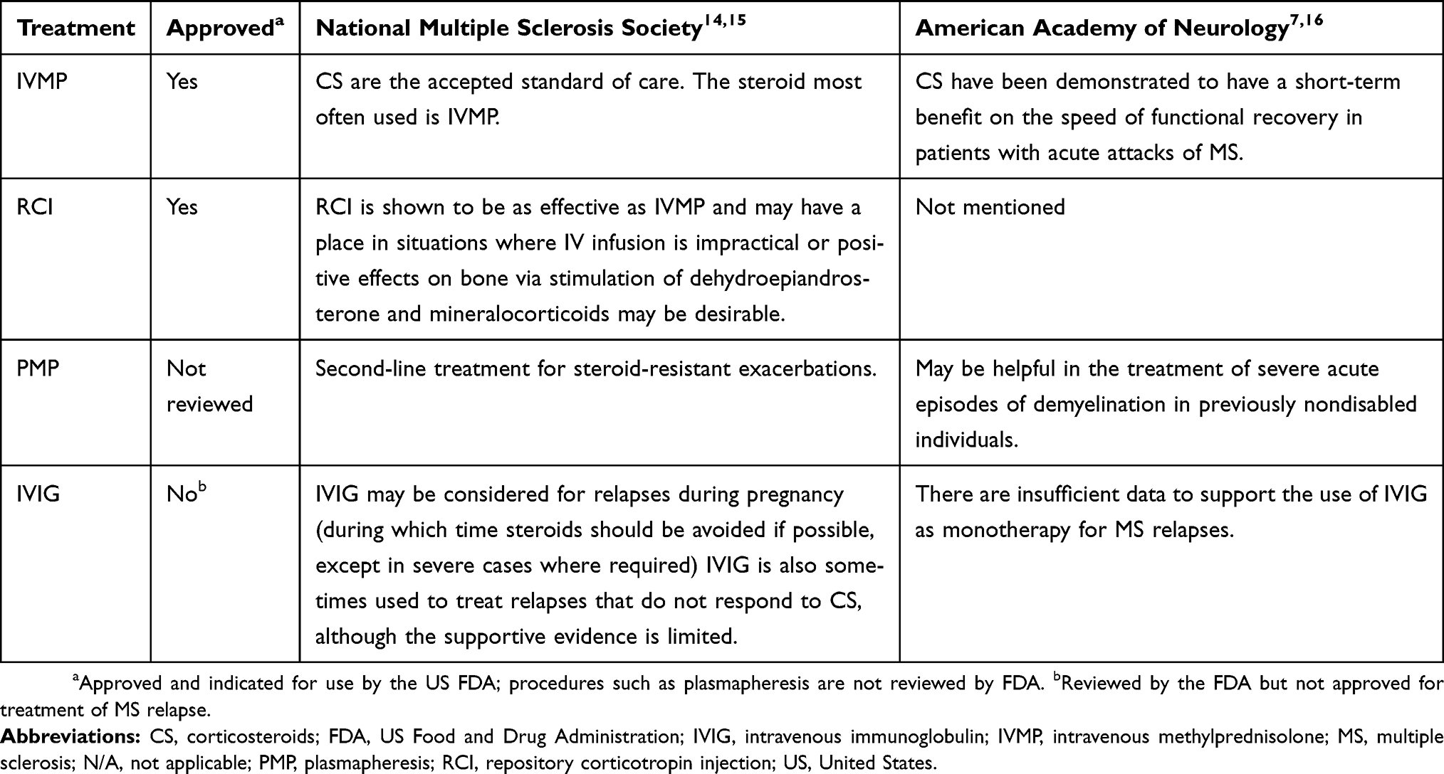 Full text] Efficacy, safety, and quality-of-life of