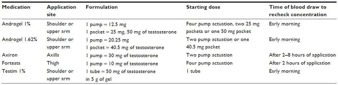 Full text] Transdermal testosterone replacement therapy in