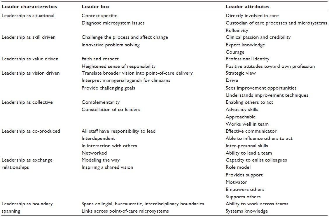 full text the importance of clinical leadership in the hospital table 1 the characteristics of clinical leadership and the attributes of clinical leaders notes table distilled from clark 2012 de casterle et al 2008