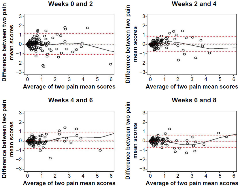 Bland Altman Plot Of Agreement Between Patient Reported Arthralgia Inventory Assessments Taken 2 Weeks Apart With Smoothed Curve