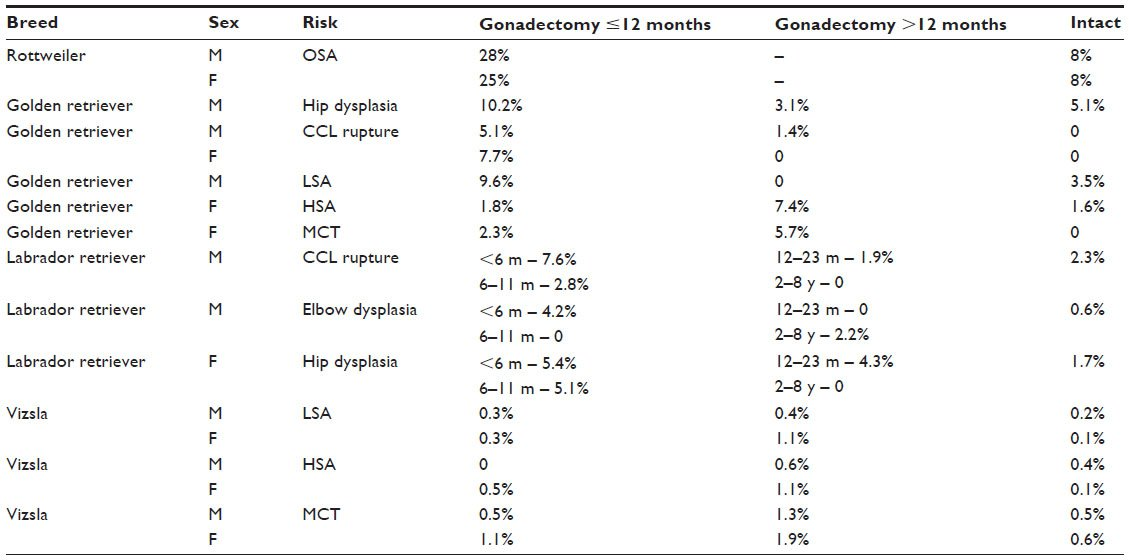 Optimal Age For Gonadectomy In Dogs And Cats