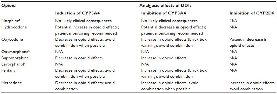 Full Text Toward A Systematic Approach To Opioid Rotation  Jpr