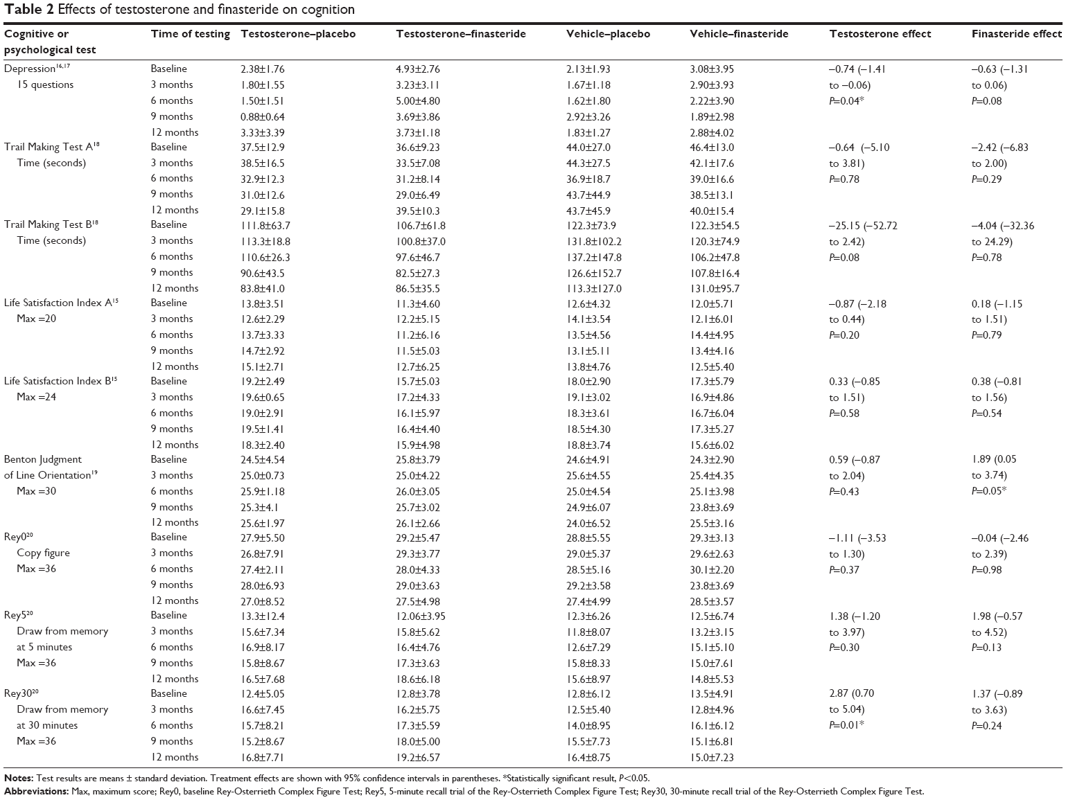 Full text] Cognitive effects of testosterone and finasteride