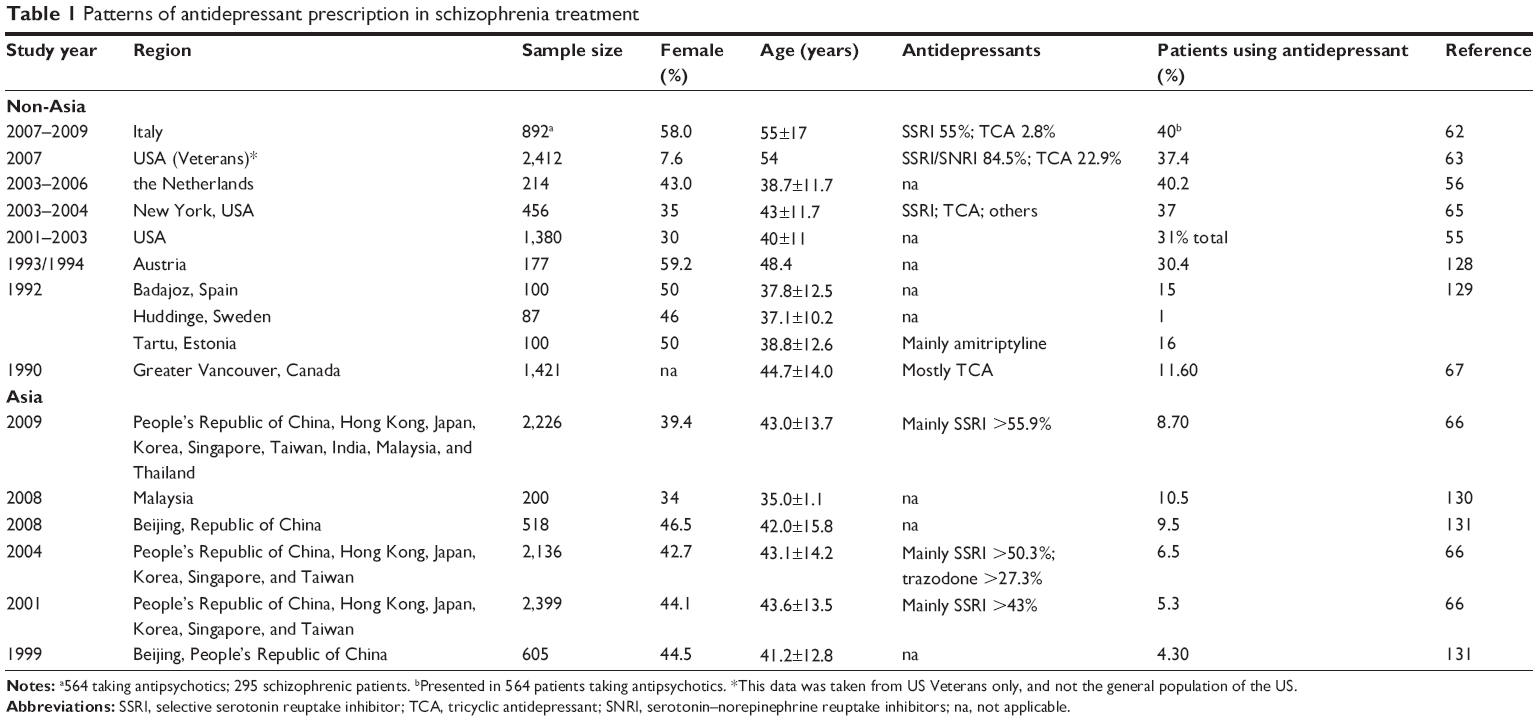 Post-ssri sexual dysfunction prevalence of schizophrenia