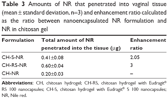 Full text] Chitosan gel containing polymeric nanocapsules: a new