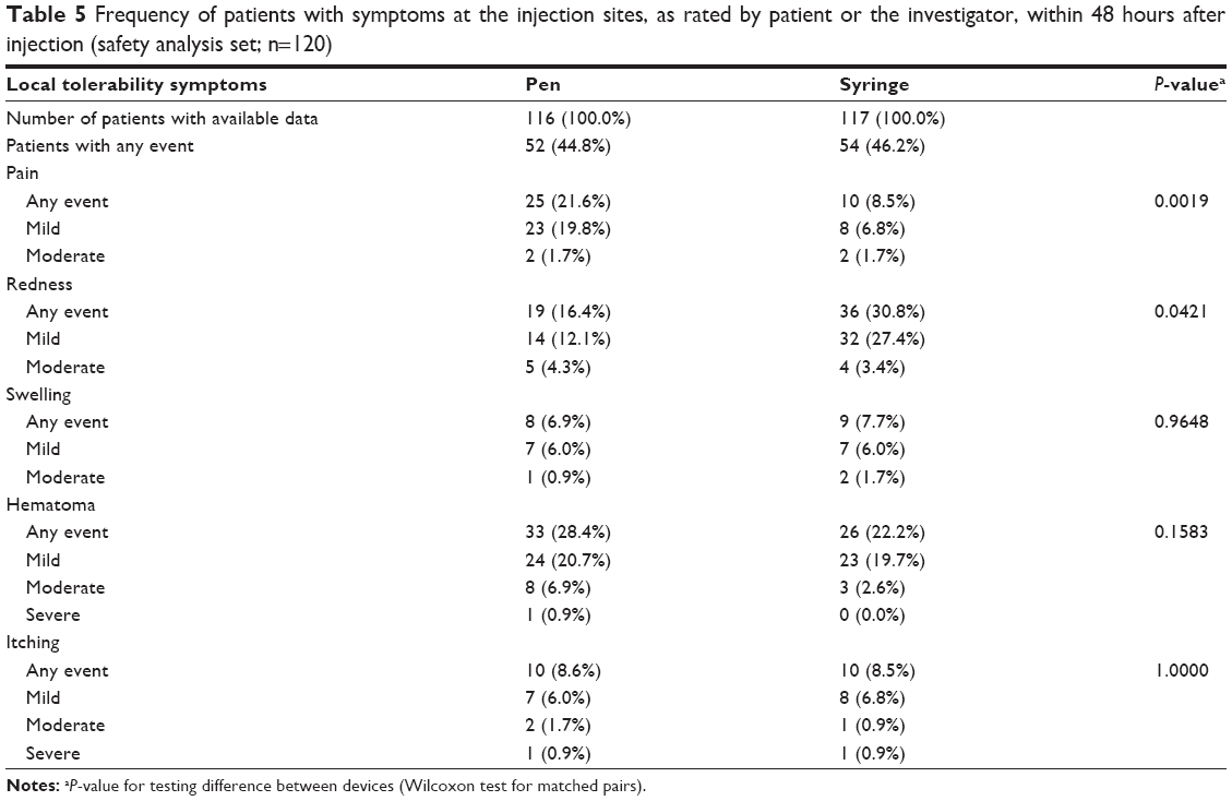 Full Text Subcutaneously Administered Methotrexate For Rheumatoid
