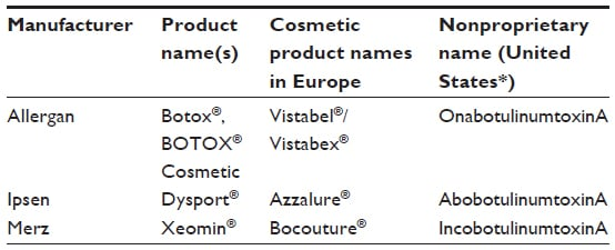 Full text] Botulinum toxin type A products are not