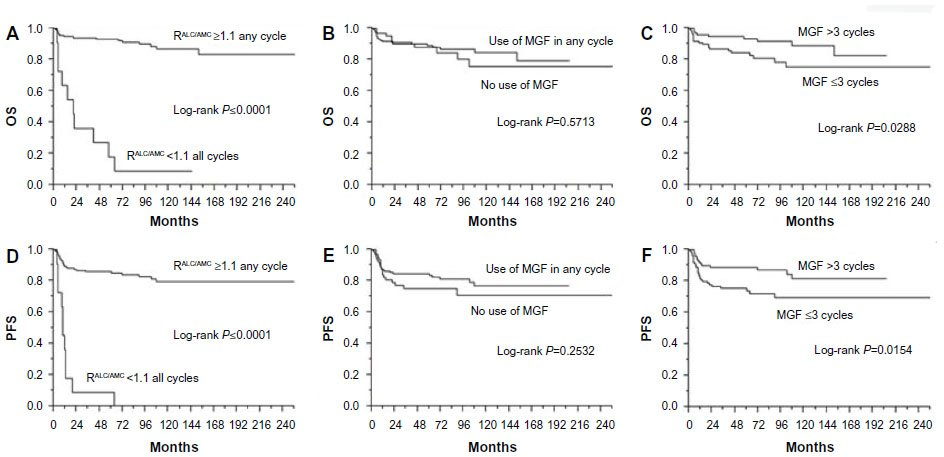 Full text] The absolute lymphocyte/monocyte ratio recovery