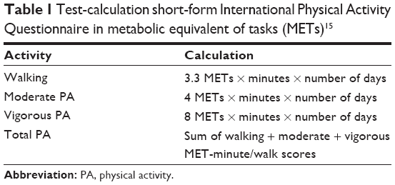 Table 1 Test Calculation Short Form International Physical Activity Questionnaire In Metabolic Equivalent Of Tasks Mets