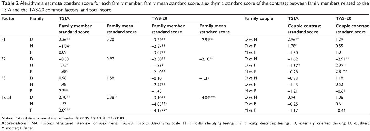 Full text alexithymia in parents and adolescent anorexic for Table th means