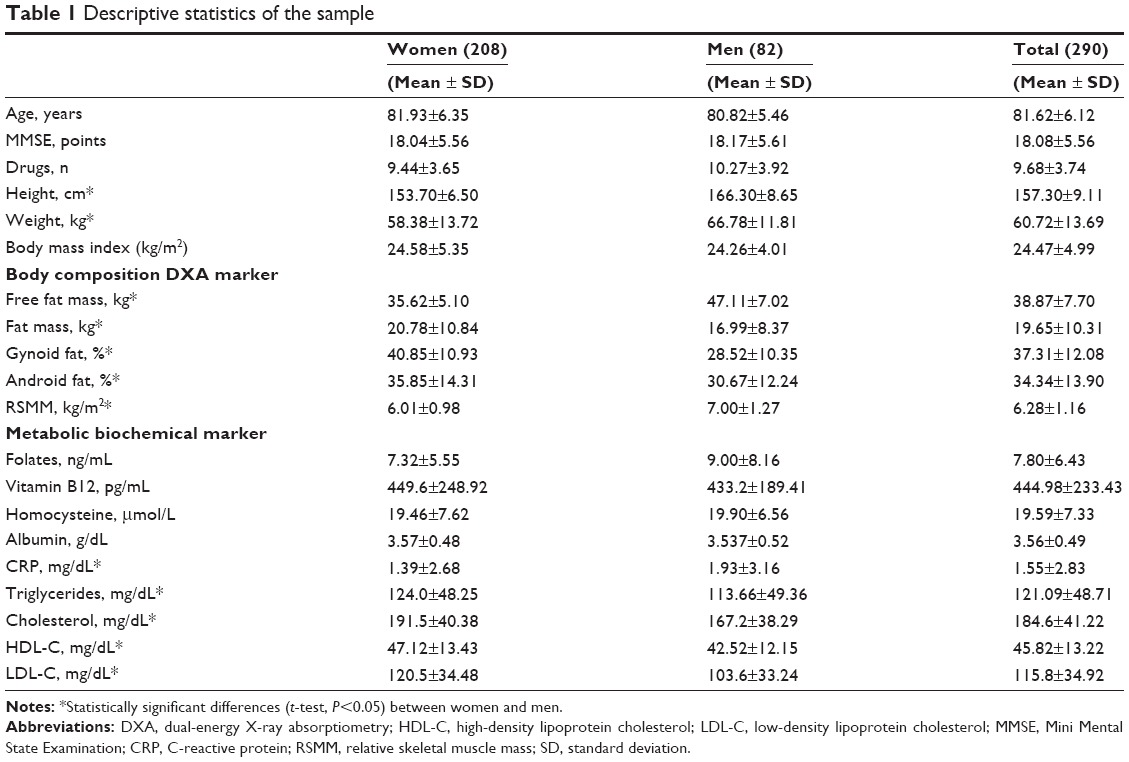 an analysis of population of older men and women in osteoporosis Osteoporosis is a medical condition that is seen commonly in elderly patients,  and it is associated with  in canada, by the year 2036, due to rapid ageing of  the population, the number of citizens  this applies for both women and men   the appropriate physical examination maneuvers serve two purposes: to assess  risk.