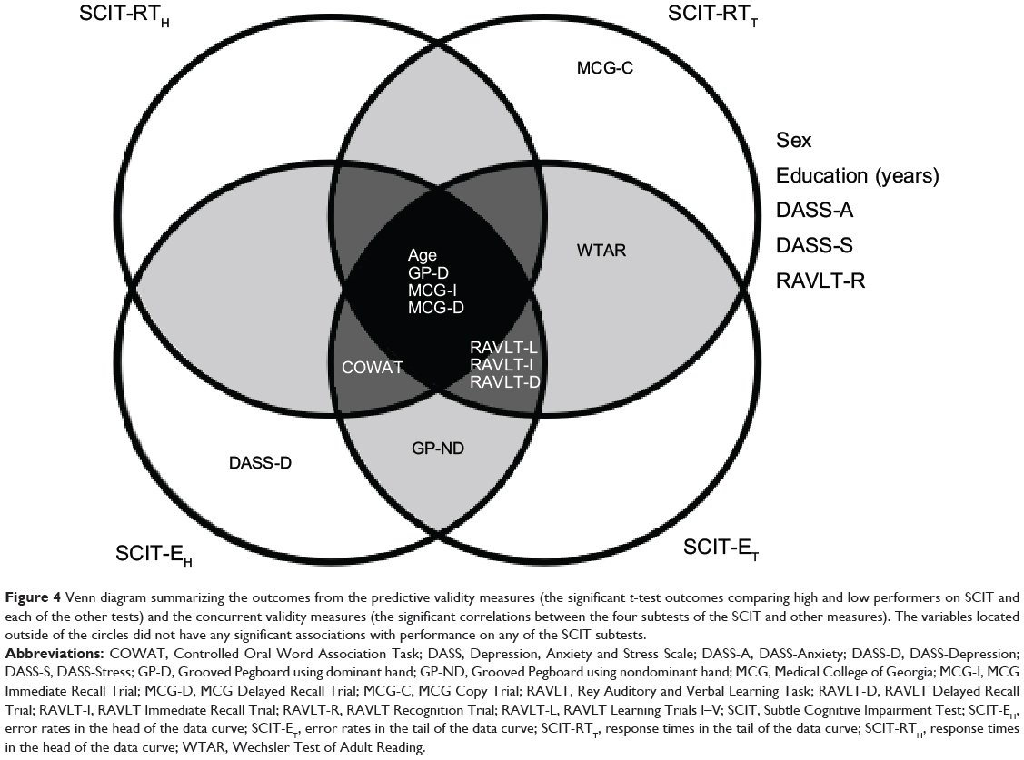 Reliability vs validity venn diagram diy wiring diagrams full text validity of a screening tool for detecting subtle rh dovepress com reliability and validity ccuart Choice Image