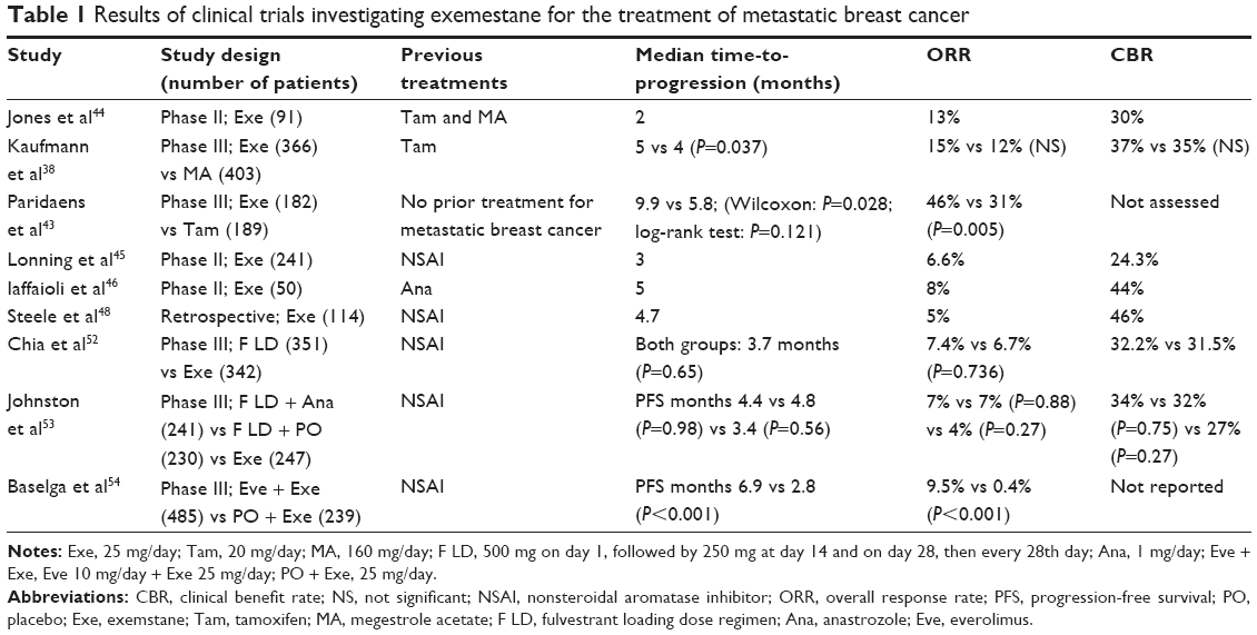 Full text] Clinical utility of exemestane in the treatment of breast