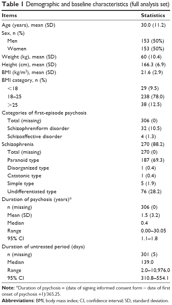 Full Text An Open Label Flexible Dose Study Of Paliperidone Extended Release In Ndt