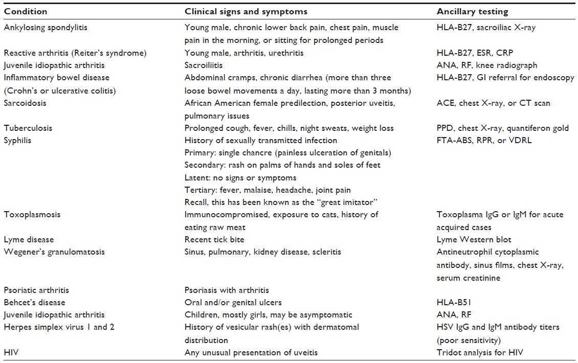 Full text] Diagnosis and treatment of anterior uveitis