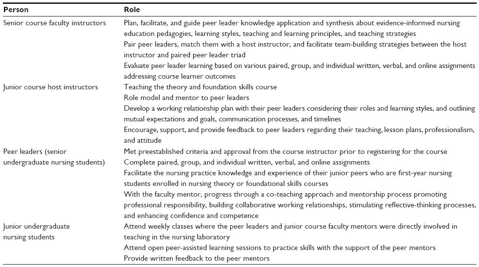 an examination of the peer feedbacks on my learning experiences in teaching students Tools to help teachers assess student learning, such as using rubrics,  and peer -assessment  for both students and course tas refine teaching skills by.