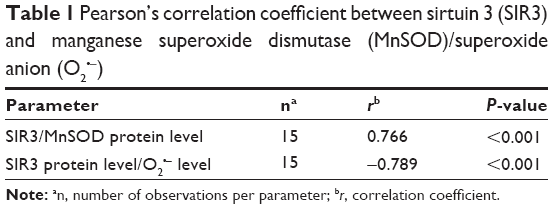 Full text titanium dioxide nanoparticles enhance for Pearson r table of significance