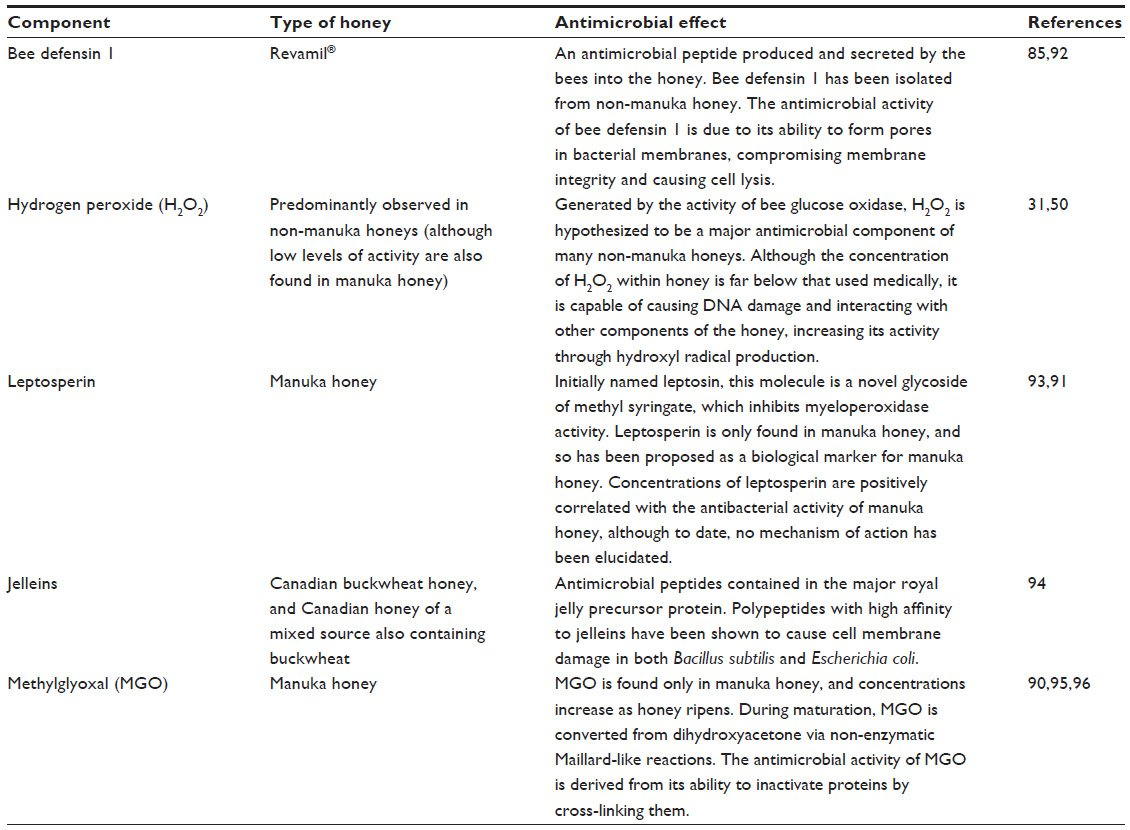 thesis antimicrobial activity honey Abstract antibacterial activity of honey obtained from two different locations in enugu state (nsukka & ugwuaji) nigeria on staphylococcus aureus, escherichia coli and streptococcus pyogens isolated from wound was studiedagar well diffusion method was used to determine the antibacterial activity of the honey on the test microorganisms.