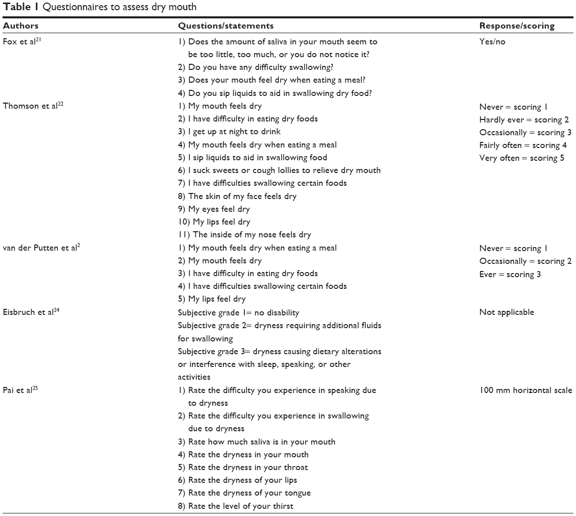 Full Text Diagnosis And Management Of Xerostomia And